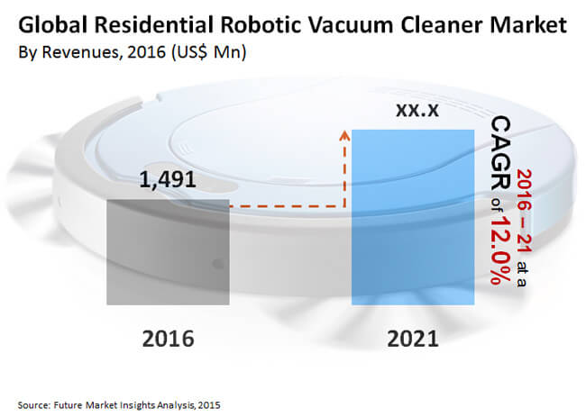 global residential robotic vacuum cleaner market_image for preview analysis