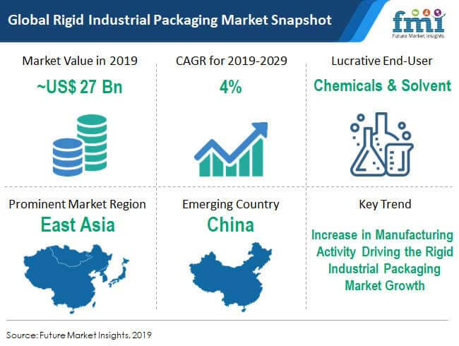 global rigid industrial packaging market snapshot