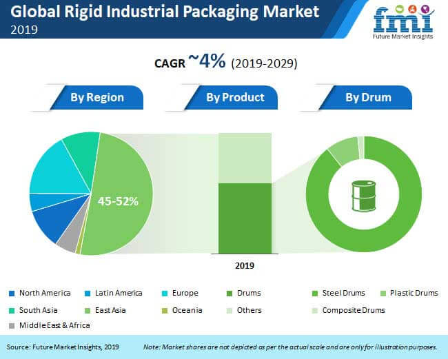 global rigid industrial packaging market