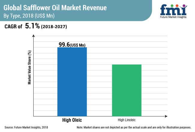 global safflower oil market