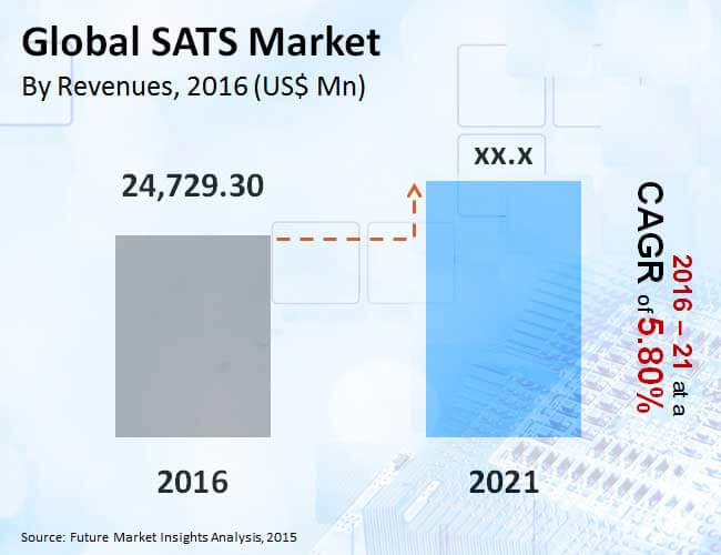 global sats market_image for preview analysis