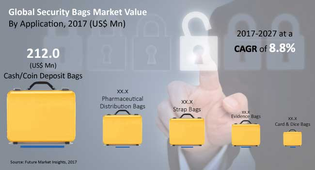 global security bags market