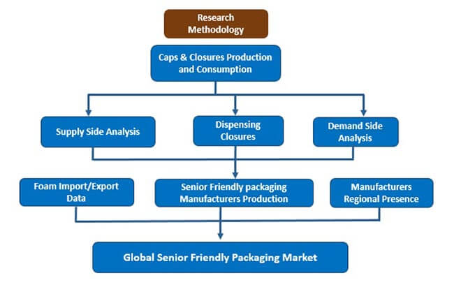 global senior friendly packaging market