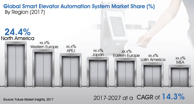 global-smart-elevator-automation-system-market.jpg