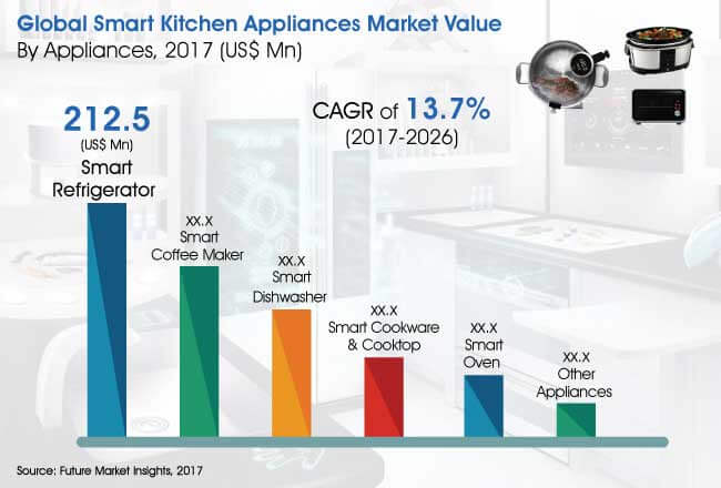 global-smart-kitchen-appliances-market