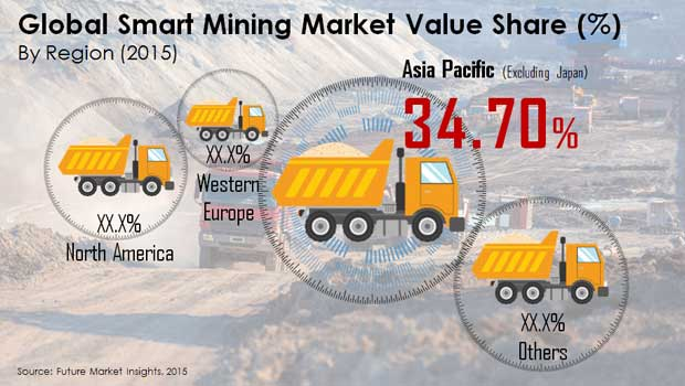 global smart mining market value share