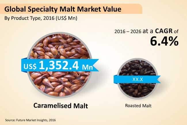 global speciality malt market