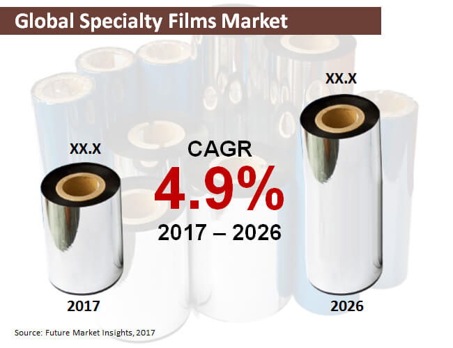 global specialty films market