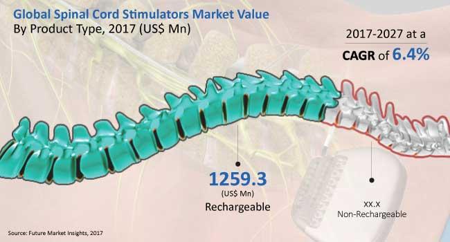 global spinal cord stimulators market