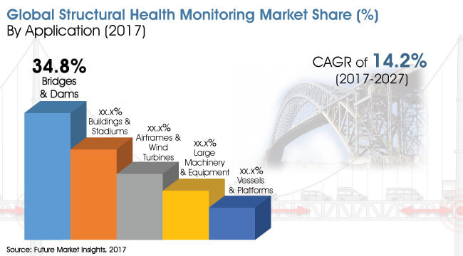 global structural health monitoring market