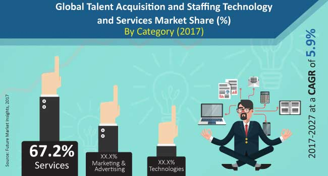 global talent acquisition and staffing technology and services market
