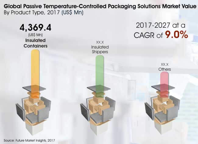 global temperature controlled packaging market