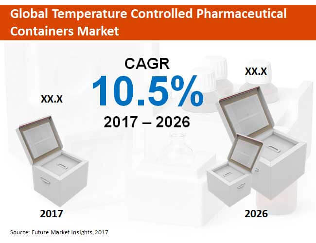 global temperature controlled pharmaceutical containers market