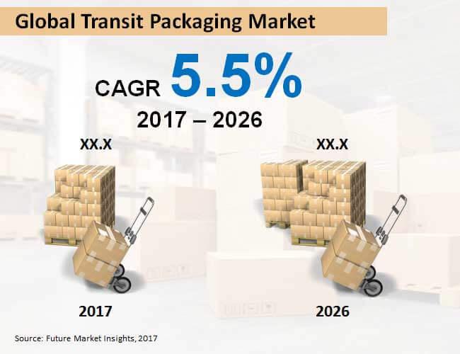 global transit packaging market
