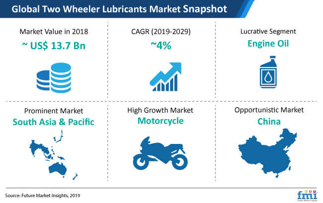 global two wheeler lubricants market snapshot