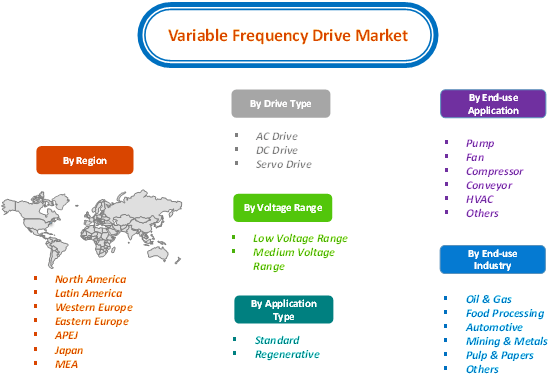 Variable Frequency Drive Vfd Market Global Industry