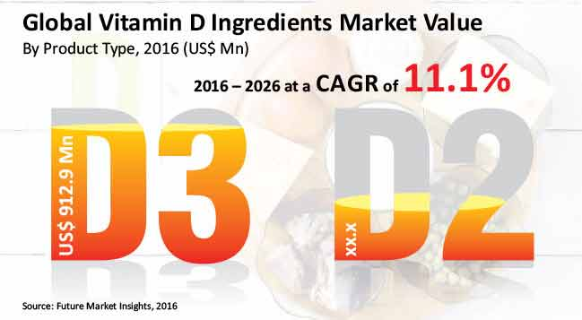 global vitamin d ingredients market