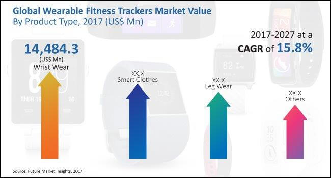 global wearable fitness trackers market