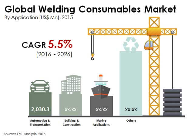 global welding consumables market Global welding consumables market 2017 is a comprehensive, professional report delivering market research data that is relevant for new market entrants or established players.