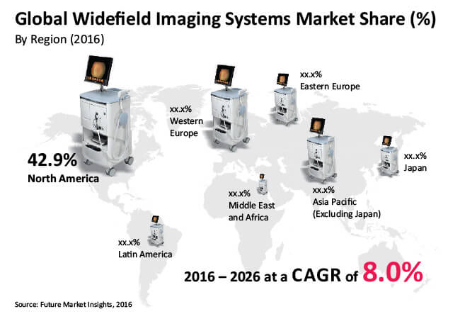 global widefield imaging systems market