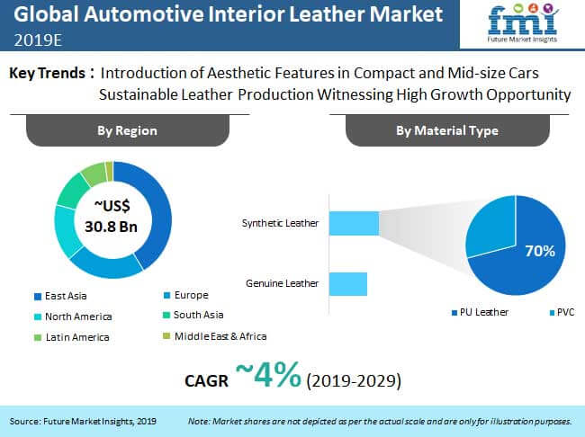 gobal automotive interior leather market