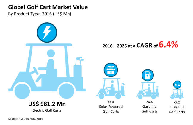 Golf Cart Market - Global Industry Analysis, Size And Forecast
