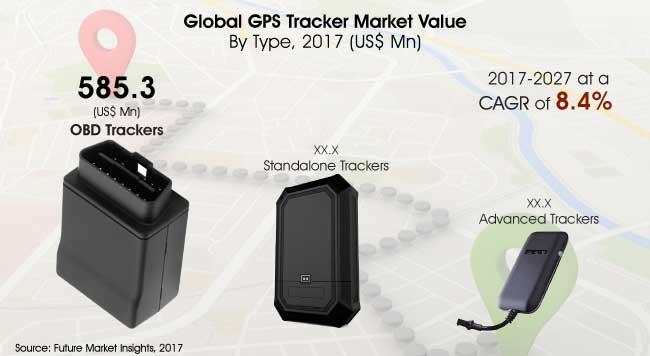gps-tracker-market