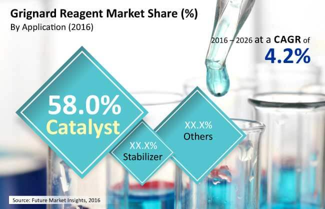 grignard reagent market_Image for preview analysis