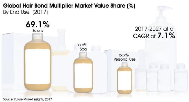 hair bond multiplier market
