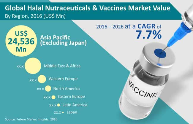 halal nutraceuticals and vaccines market_Image for preview analysis
