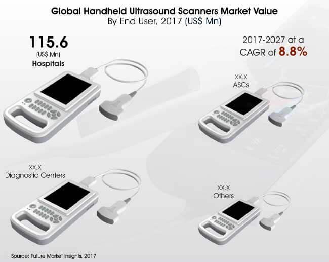 handheld-ultrasound-scanners-market
