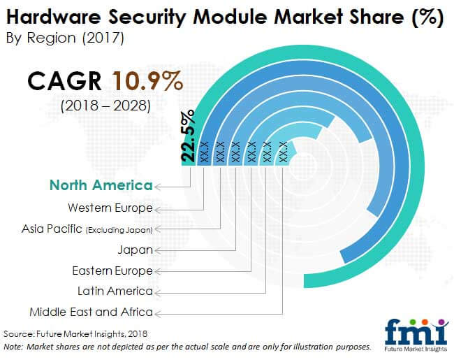 hardware security module market