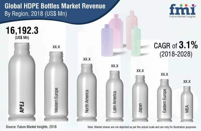 hdpe bottles market