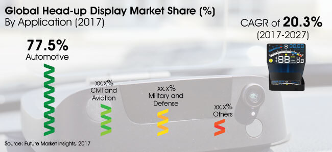 head up display market