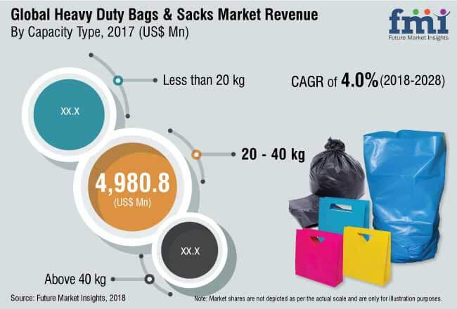 heavy duty bags sacks market