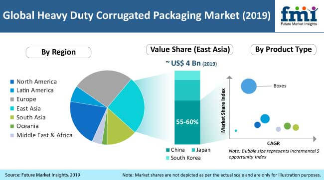 heavy duty corrugated packaging market