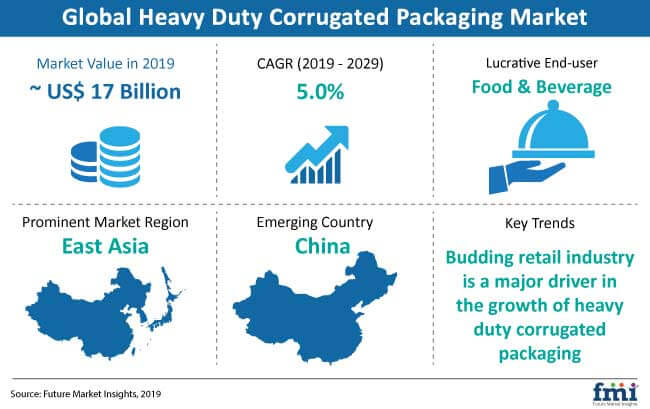 heavy duty corrugated packaging snapshot