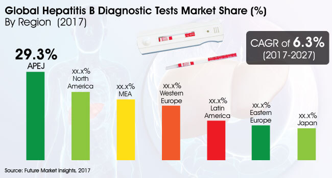 hepatitis b diagnostic tests market