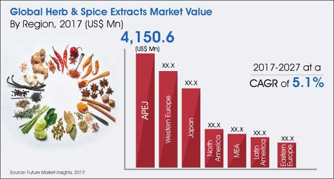 herb and spice extracts market