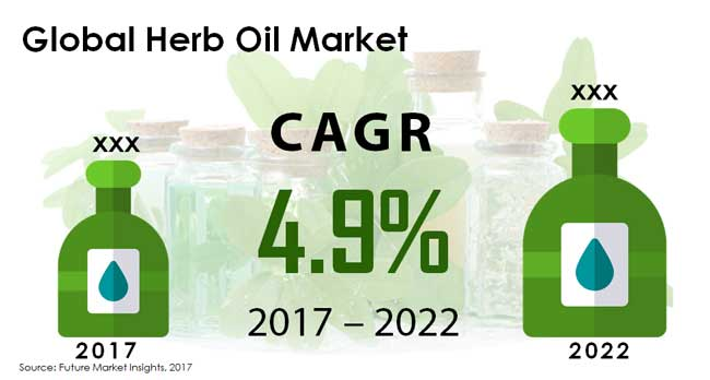 herb oil market