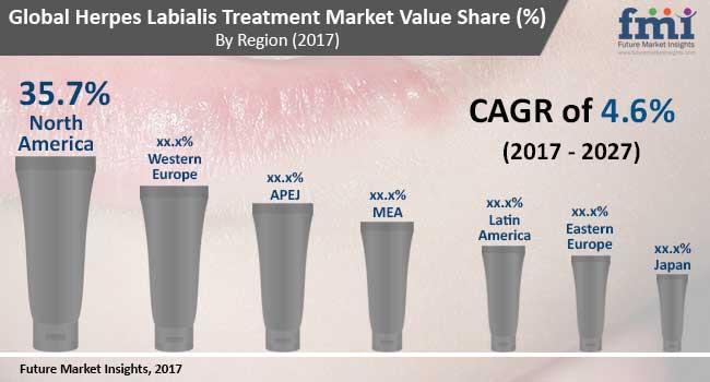 herpes labialis treatment market