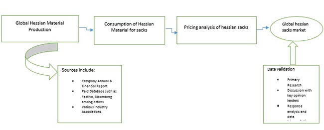 hessian sacks market