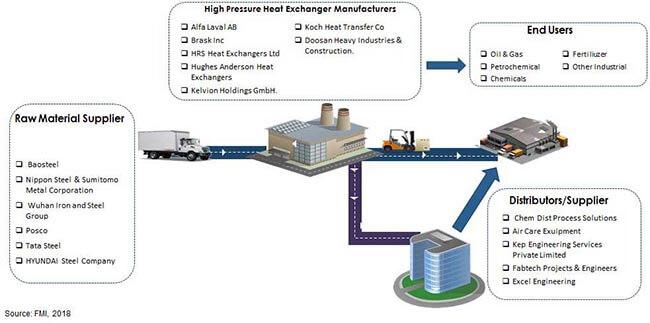 High Pressure Heat Exchanger Market Global Industry Analysis, Size