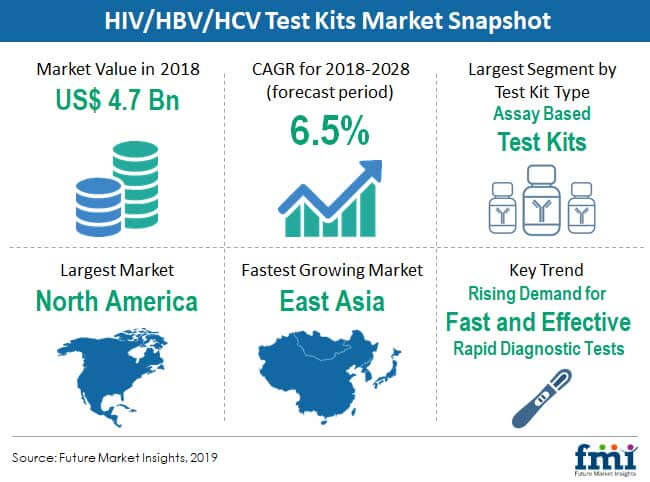 hiv hbv hcv test kits market snapshot