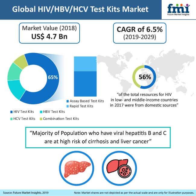 hivhbvhcv test kits market