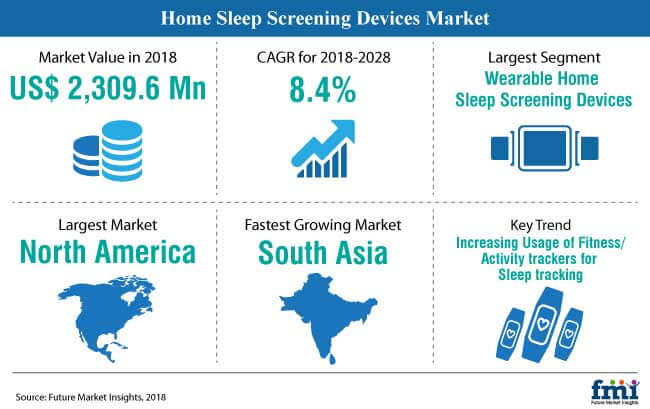 home sleep screening devices market snapshot