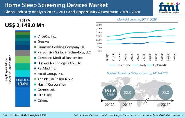 home sleep screening devices market
