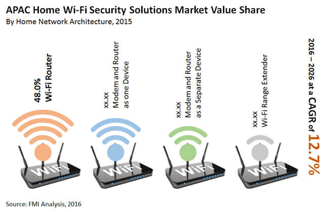 home wi-fi security solutions market