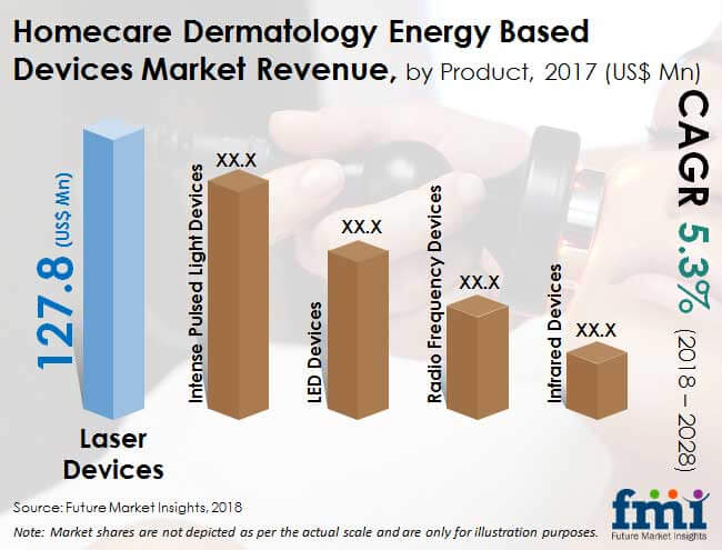 homecare dermatology energy based devices market