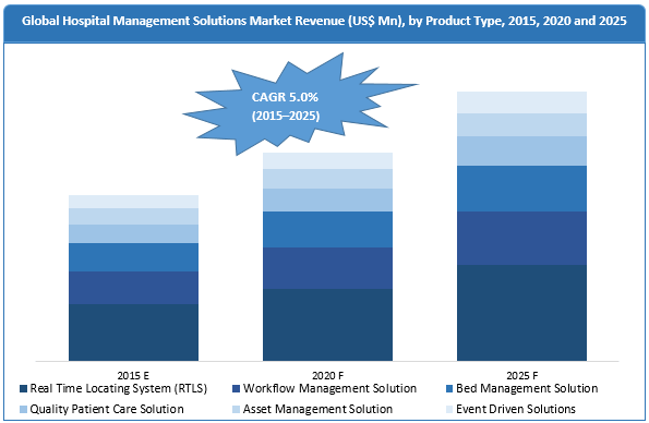 hospital-capacity-management-solutions-market